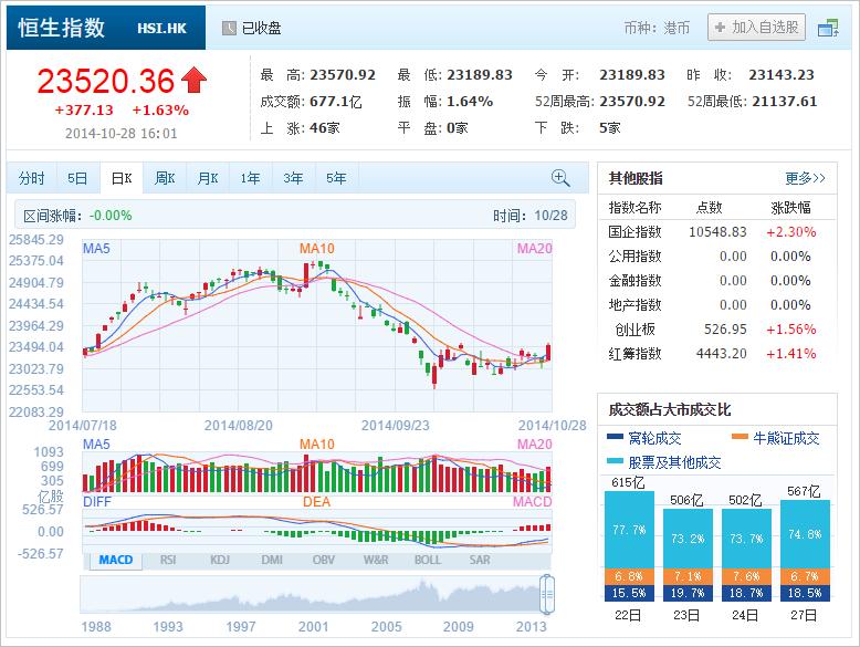 中国株コバンザメ投資 香港ハンセン指数20141028