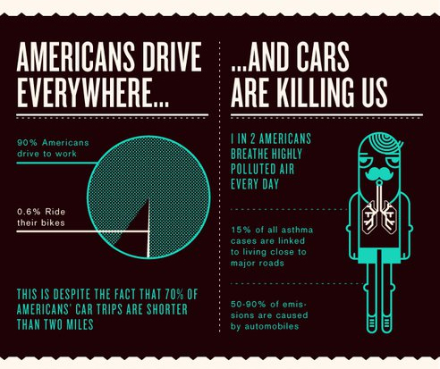 Americans drive everywhere...   ...and cars are killing us