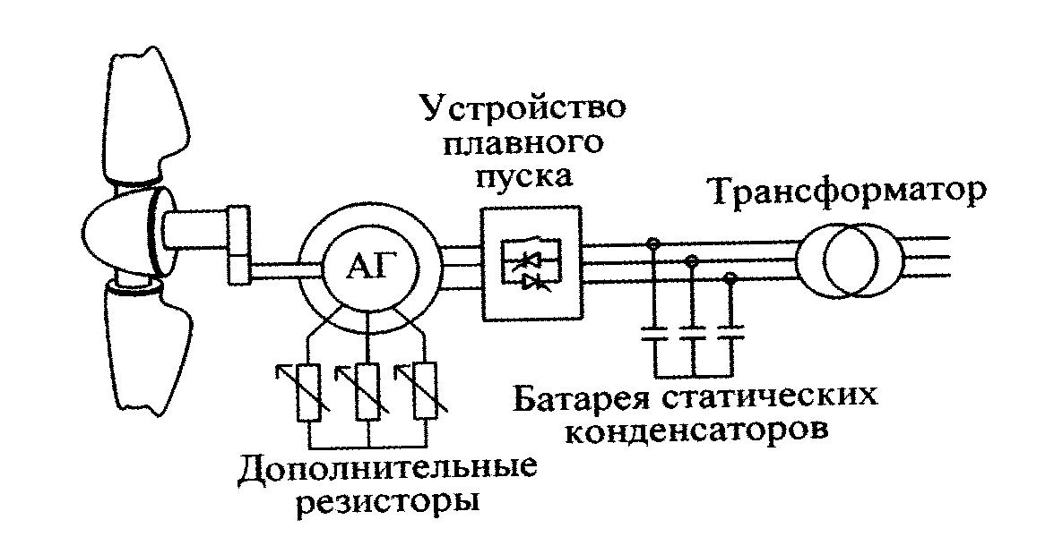 Схема ВЭУ с динамическим