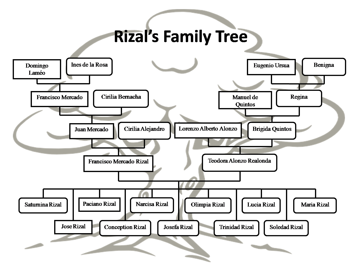 family tree of jose rizal Jose rizal:life,works and writings book united ostomy association of greater stlouis (uoaa-stl/uoasl) community service i won't give up:-  with family tree artogy you can create family tree art for any occasion imaginable wwwfamilytreeartogycom family tree artogy sp s on s so s red s april 11, 2015 .