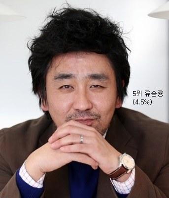 Ryu Seung Ryong Young