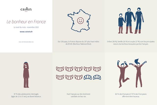 Infographie sur le bonheur en France