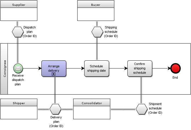combining conversation model with process collaboration model - Bpmn Conversation