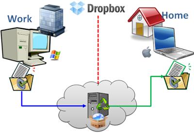 تحميل اخر اصدار من برنامج Dropbox 2.2.10 لعام 2013