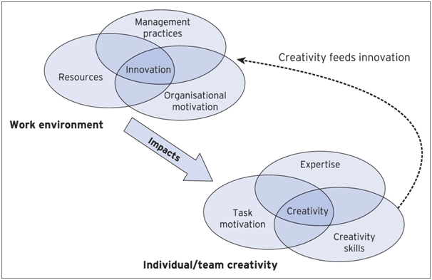 three component model of creativity The three-component model of creativity proposes that individual creativity  essentially requires expertise, creative-thinking skills, and intrinsic task  motivation.