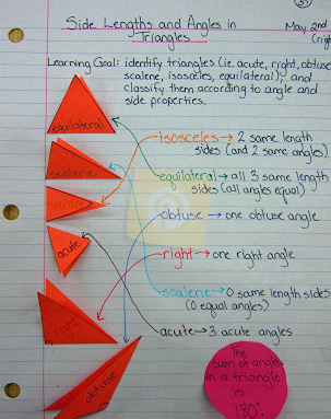 Triangle foldable found on Pinterest
