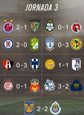 Resultados Jornada 3 Liga MX