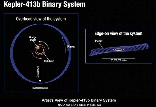 Keunikan Planet Ekstrasurya Kepler 413b