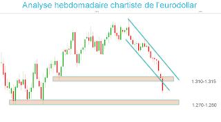 eurodollar baisse analyse technique