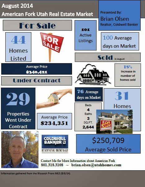 American Fork Real Estate Update: August 2014