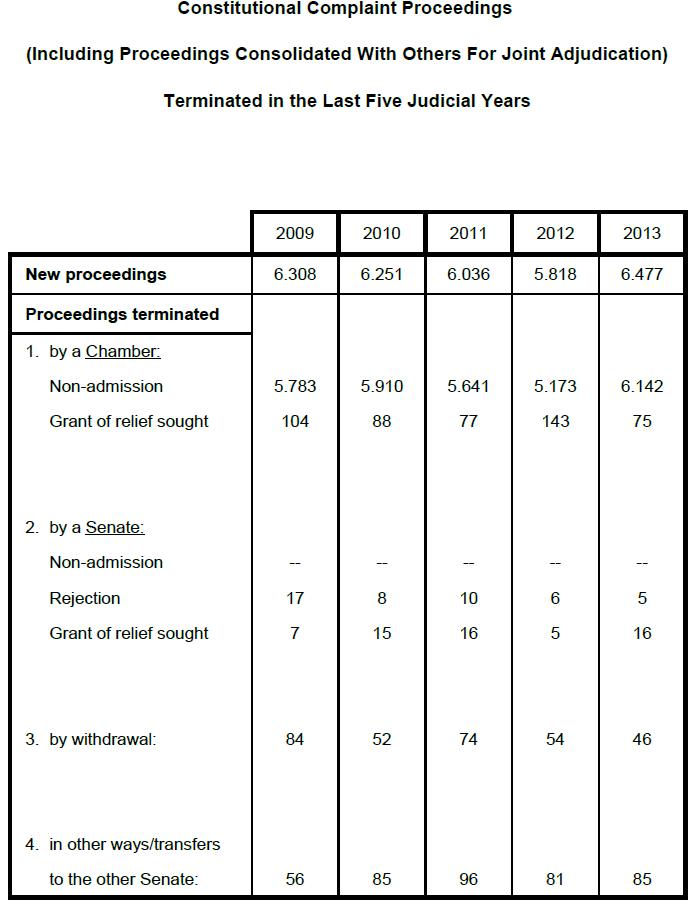 ドイツ連邦憲法裁判所の統計