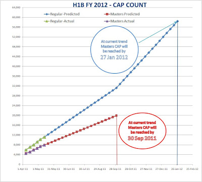 H1B FY 2012 Prediction and CAP Count - 18 May 2011 US Non-Immigrants
