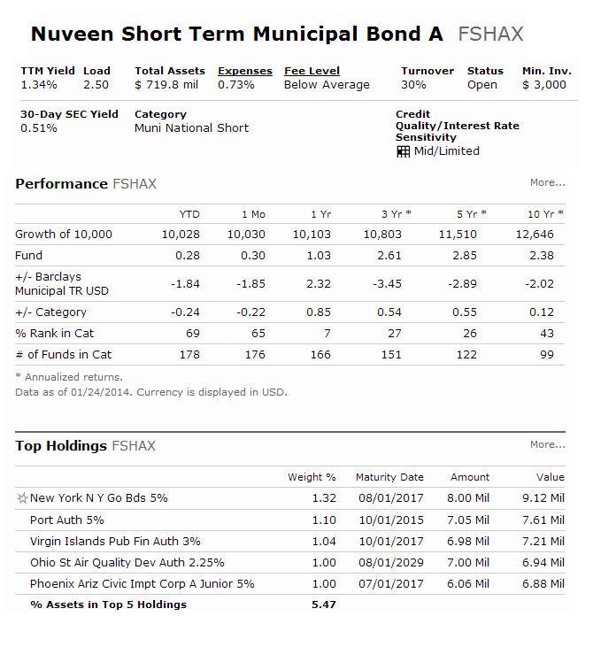 Nuveen Short Term Municipal Bond Fund - FSHAX