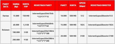 Daftar Paket Internet Unlimited SmartFren Terbaru Paling Murah www.carakoneksi.com