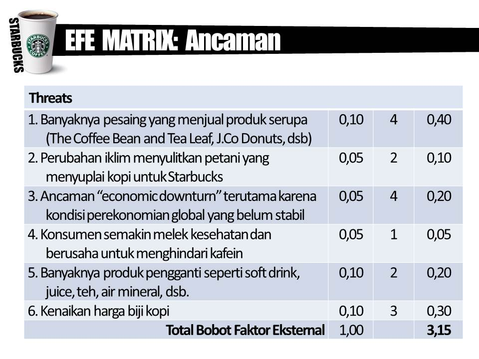 starbucks efe and ife Free essays on starbucks ife and efe matrix for students use our papers to help you with yours 1 - 30.
