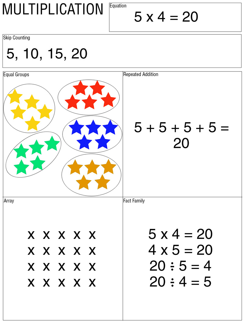 Drawing Lines For Multiplication : E is for explore multiply