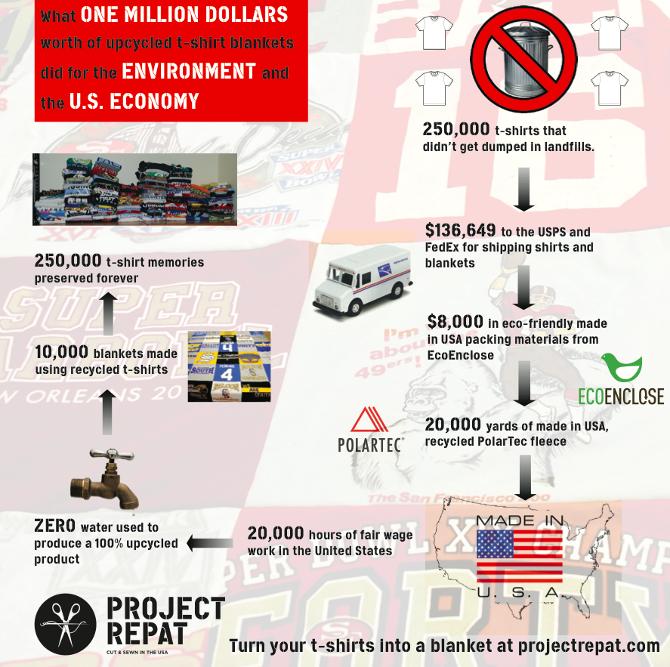 Project Repat Economy
