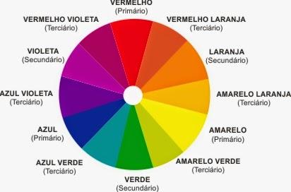 círculo das cores