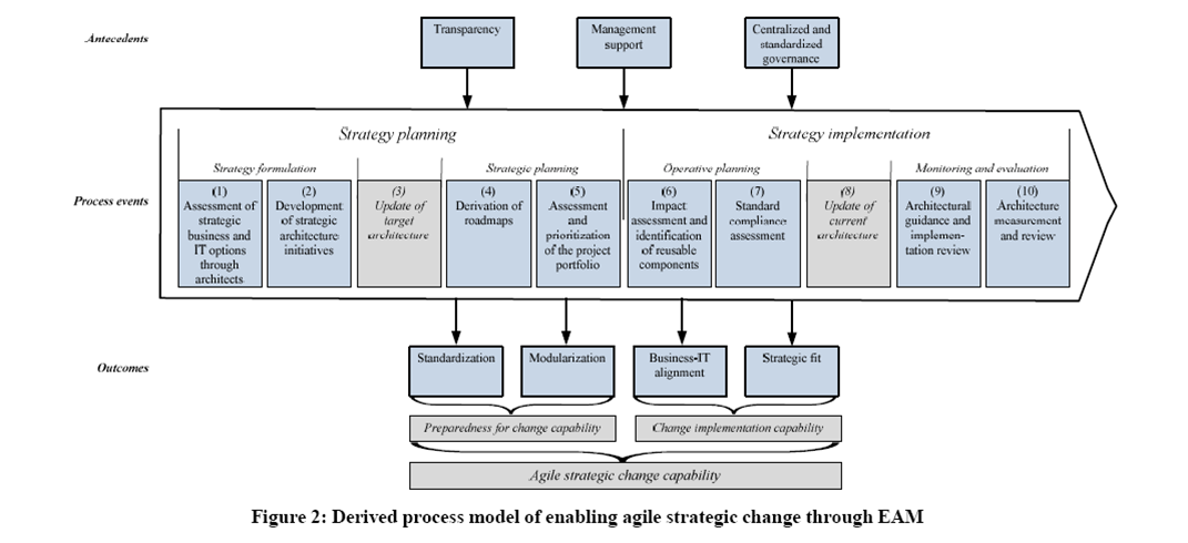 strategic planning process thesis Development of a  strategic planning process model  for division i-a  intercollegiate athletic departments  james v earle, edd university of pittsburgh, 2009.