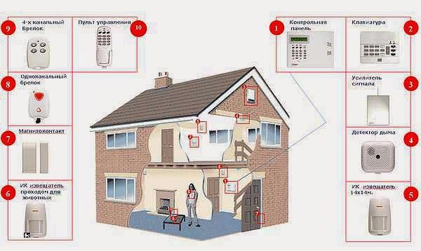 Охрана домов и коттеджей