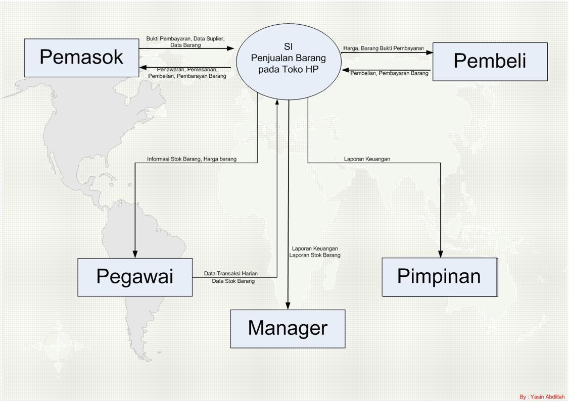 Membuat dfd data flow diagram pada diagram ini dapat dilihat bahwa sistem penjualan toko handphone ini melibatkan lima external entity yaitu pemasok pegawai manager pimpinan dan ccuart Image collections