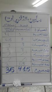 نتائج مابين الثانويات بين ثانويتي خديجة بن رئيسي بالمدينة .وزبيدة ولد قابلية بمستغانم