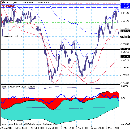 Евро развивает нисходящий тренд.