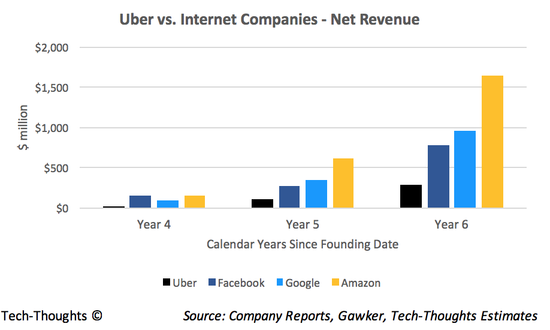 Uber - Revenue Benchmarks