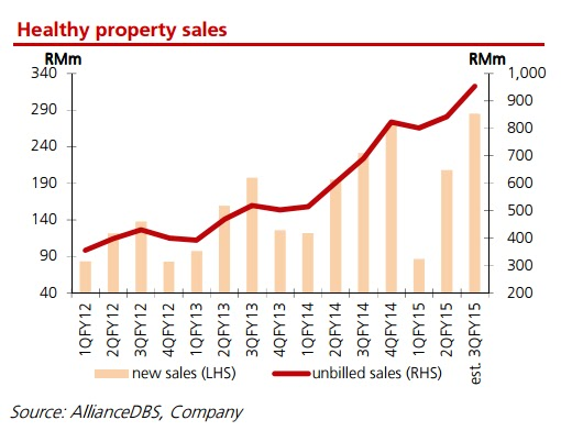 Unbilled Sales Property