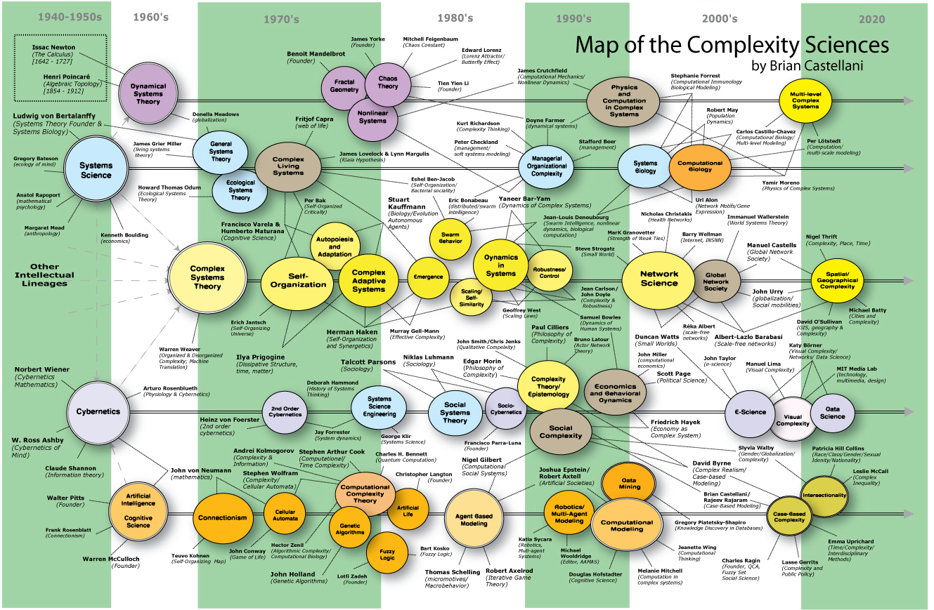 sociology and complexity science blog new version of map of of the complexity sciences ready to go lots more s and several new fields added hope you enjoy and it is all online links to the internet