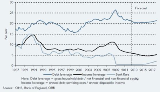 OBR+household+leverage.png