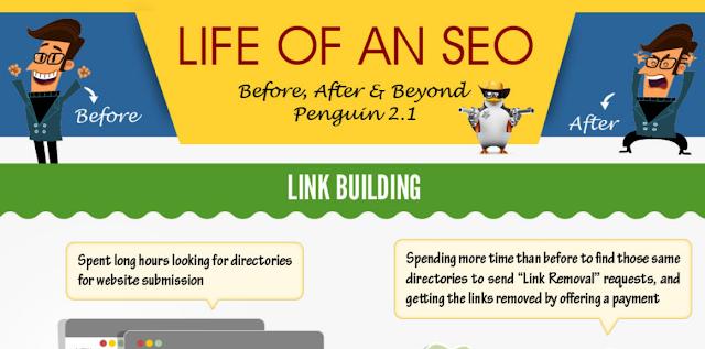 How Google Penguin Update Change The Life Of SEO Gurus [infographic]