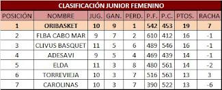 CLASIFICACIÓN JUNIOR FEMENINO ORIBASKET