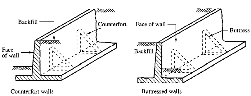 Concrete Buttress Wall Design : Civil engineer retaining wall vs buttressed retainning