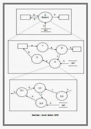 Rekayasa perangkat lunak rpl dfd level 1 diagram konteks menggambarkan satu lingkaran besar yang dapat mewakili seluruh proses yang terdapat di dalam suatu sistem merupakan tingkatan tertinggi ccuart Choice Image