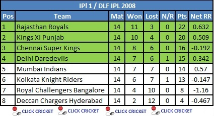 "Search Results for ""Dlf Ipl Time Table List Com"" – Calendar 2015"