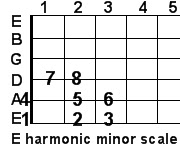 E harmonic minor guitar scale