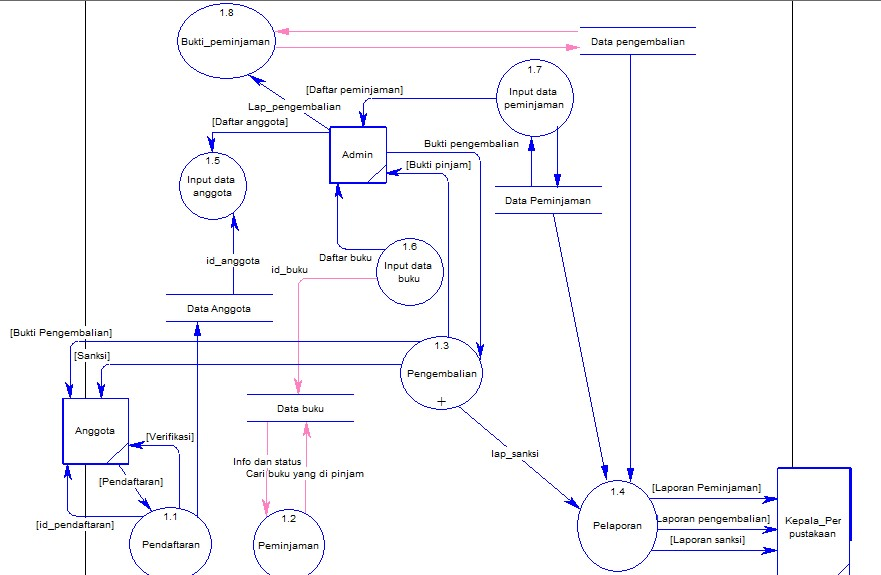 Kerah dfd data flow diagram perpustakaan dfd level 0 ccuart Image collections