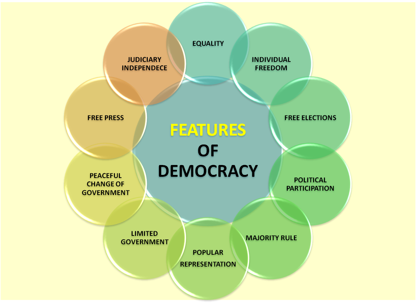 a description of the greek system of democracy Greek democracy created at athens was direct,  because it is an integrated system, democracy seems incapable of internal amelioration,.