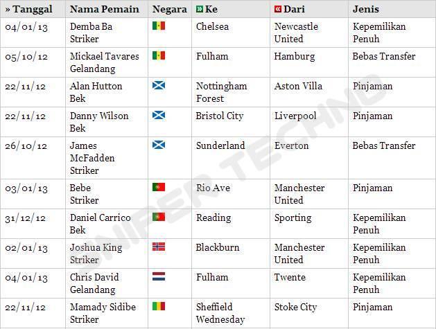 Bursa Transfer Pemain Liga Inggris Januari 2013