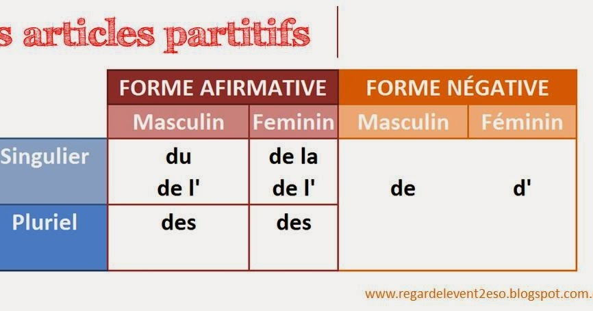 Regardelevent 2 eso les articles partitifs for Portent traduction francais