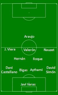 Probable alineación UD Las Palmas - Villarreal CF