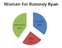 Women for Romney Ryan. 36% Female, 24% Male, 40% Unknown