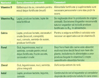 Substante nutritive care pot fi deficitare in dietele vegetariene