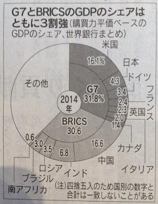 G7とBRICSのGDPシェア