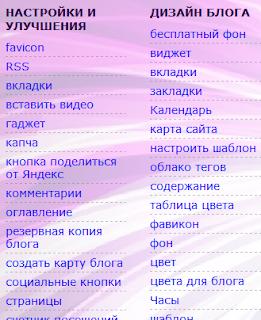 Гаджет ярлыков или категорий в Blogger в виде большого списка ссылок