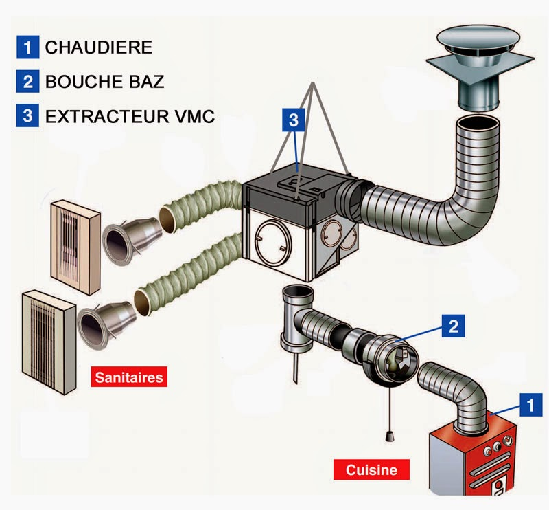 Vmc Gaz Et Dispositif De Scurit Collectif Dsc  Elyotherm