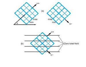 1electromagnetics waveguide kita akan mencapai pengertian dari sebuah perambatan gelombang pada waveguide dengan menganggap gelombang sebagai superposisi dari sepasang gelombang tem ccuart Images