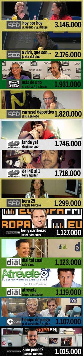 los 12 programas más escuchados en España (2ª ola EGM 2015)