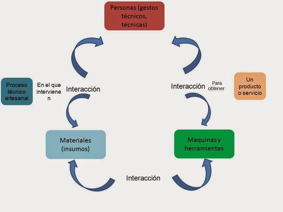 Tecnolog as 1 2015 for Que es una oficina y sus caracteristicas